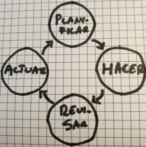 Diagrama Kaizen